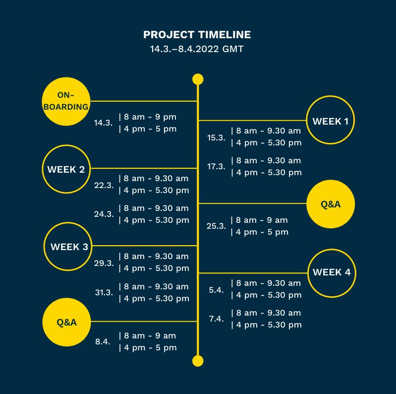 PG_timeline_2022